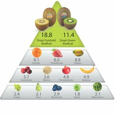 Kiwifruit consistently rank at the top of fruit in nutrition density models which tell us exactly how nutritious food is. That means you get more vitamins and minerals per gram, and per calorie, of kiwifruit than most other fruit.