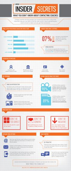 emailing coaches; infographic coach communications; best practices for contacting coaches