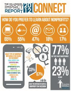The Millennial Impact Report 2012- Information on how millennial connect with nonprofits online.