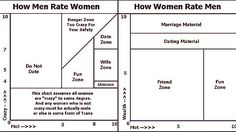 dating Chart Crazy Hot