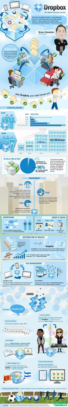 Infographic: Why Dropbox is Successful / Infografía: El éxito de Dropbox
