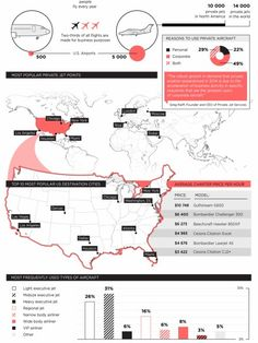 The Private Aviation Industry Infographic