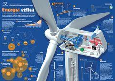 Energía eólica y su futuro prometedor