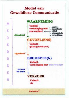 Model van Geweldloze Communicatie (Rosenberg)