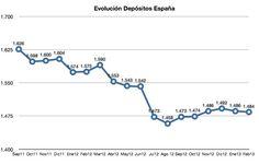 Evolución Depósitos Bancarios en España. Atentos a su evolución a corto plazo después de lo de Chipre. http://www.bde.es/bde/es/areas/estadis/Calendarios_de_d/Calendarios_de__1931fa955514921.html