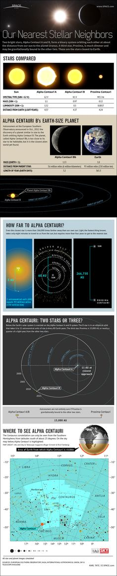 Astronomers have discovered an Earth-size planet orbiting one of the nearest stars in our galaxy. #Infographic