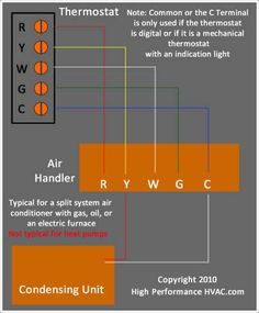 air conditioner control thermostat wiring diagram hvac systems Bryant Electric Forced Air Furnace Wiring Diagram air conditioner thermostat wiring diagrams