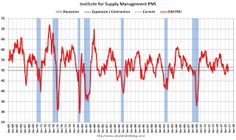 ISM Manufacturing index increased to 51.5 in September