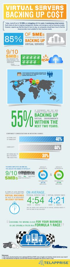 Virtual Servers Backing Up Cost  cloud computing virtualization infographic