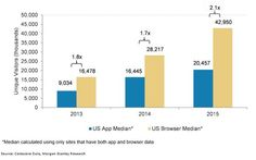 US Mobile Browser Traffic Two-Times Bigger, and Growing Faster, Than App Traffic | Social Media Today