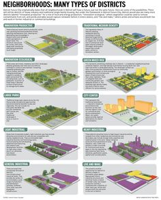 Detroit Future City emphatically states that all neighborhoods in Detroit will have a future, just not the same future. Here are some of the possibilities.