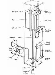 Hydraulic elevator presentations pinterest building for Elevator plan drawing
