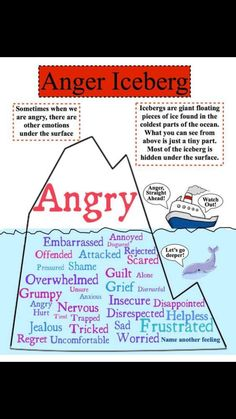 Angry Iceberg- helpful to help youths (and adults!) identify what lies under the surface of anger.