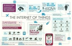 """The Internet of Things: Evolution or Revolution? [Infographic]"" via David Clarke @1DavidClarke   Twitter"