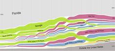 Demographics US States