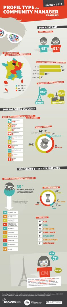 Profil type du Community Manager en France en 2012