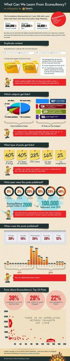 14 of the best infographics we've seen in 2012 | Econsultancy