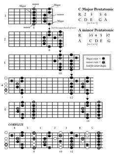Major & minor pentatonic scales