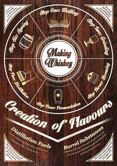 Whiskey : History, Making, Facts and Whiskey Recipes (Infographics) - Prafulla.net