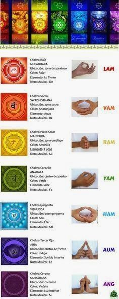 Los 7 chakras son centros de energía no medibles que se encuentran en el cuerpo… The 7 chakras are non-measurable energy centers that are found in the human body and influence us on a psychological level. Very used in reiki and other therapies. Yoga Mantras, Yoga Meditation, Yoga Kundalini, Zen Yoga, Yoga Quotes, Chakra Mantra, Chakra Healing, 7 Chakras, Yoga Inspiration