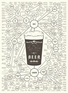 The Very Many Varieties of Beer Print by Popchartlab on Etsy