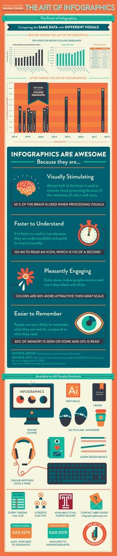 The Art of Infographics