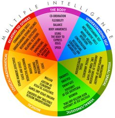 howard+gardner's+multiple+intelligences | So here is the diagram representing the 7 intelligences: