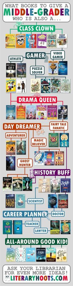 Middle-grade book recommendation flowchart