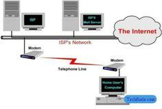 Che cosa è un ISP  Che cosa è un ISP. Breve tutorial sugli Internet Service Providers e sul loro ruolo