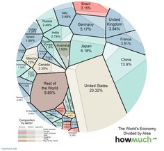 A map by HowMuch.net provides a fascinating perspective on the worldwide economy. The map represents each country relative to the size of its nominal gross domestic product, the type of GDP that is not adjusted for inflation. The larger the area, the larger the size of the economy. Each area is divided into three sectors -- services, industrial, and agricultural -- to visualize which industries contribute most to the country's GDP.