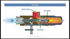 Turbine or Turboshaft Powerplant - Helicopter Components