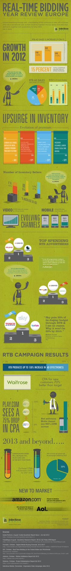 INFOGRAPHIC: REAL-TIME BIDDING YEAR REVIEW EUROPE #RTB