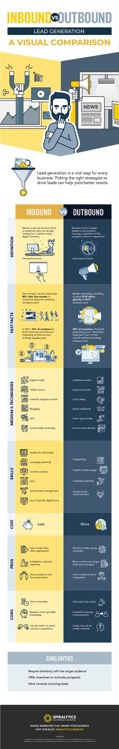Inbound vs Outbound: There are two lead generation approaches you can adopt for your lead generation efforts: inbound and outbound. Marketing Approach, Marketing Plan, Sales And Marketing, Inbound Marketing, Digital Marketing Channels, Marketing Techniques, Lead Generation, Business Infographics, Sales Process