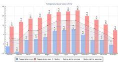 Temperature Rivalba 2012 | Dati e grafici NOAA 2 PLUS (beta v.3_IT) | National Oceanic and Atmospheric Administration