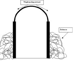 gothic buttress diagram - Google Search