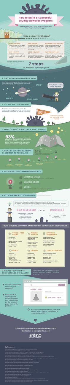 how-to-build-a-successful-loyalty-rewards-program-by-antavo   OnlineMarketing.de