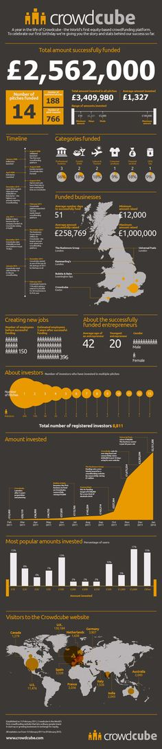 A must read for any young entrepreneurs out there. Crowd source your funding with Crowdcube.com