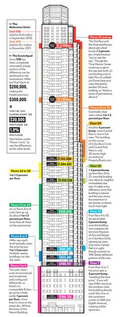 prices per floor in a NYC high-rise