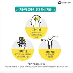 [Infographic]'지능형 로봇이 바꿀 미래'에 관한 인포그래픽 Layout Design, Chart, Infographics, Banner, Korean, Banner Stands, Infographic, Korean Language, Banners