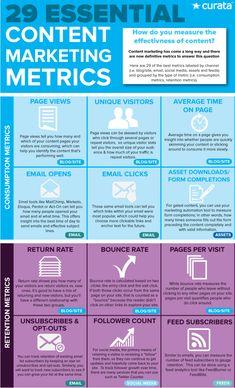 29 essential content marketing metrics