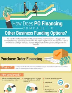 Meridian PO Finance uses a visually informative infographic to compare PO financing and other business loan types. View the infographic now.