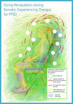 Pendulation Somatic Experiencing wow a really good source . Worth reading .