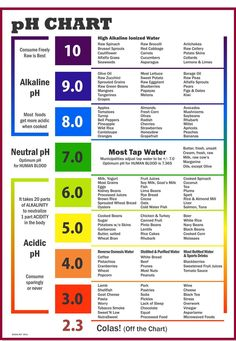 An alkaline diet for balanced body pH to improve health