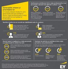 Studiu EY: Tinerii angajați prețuiesc mai mult echilibrul între muncă și viața personală | EurActiv