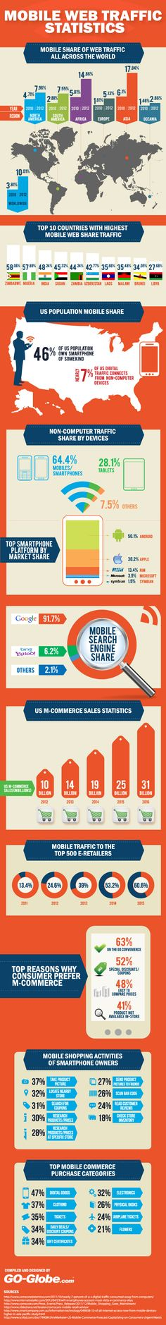 "Our infographic ""Mobile Web Traffic"" covers the latest online mobile traffic statistics including mobile search engine shares, US M-commerce sales, Mo"