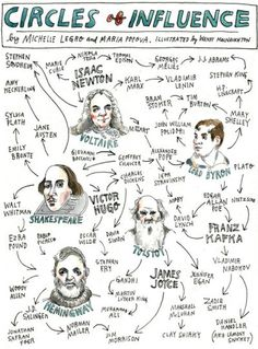 """Created by Michelle Legro of Lapham's Quarterly, Maria Popova of Brain Pickings & Illustrator Wendy MacNaughton as part of Longshot magazine's Debt issue, """"Circles of Influence"""" is a chart of artistic, scientific, and philosophical debts through time. (viasunrec)"""