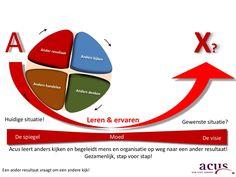 In de beweging ligt de ruimte voor verandering! by Acus, gegarandeerd een stap verder! via slideshare
