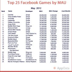 Top Facebook Games by minutes