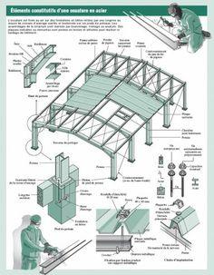 Structures métalliques : les assemblages en images - Règles et normes - LeMoniteur.fr