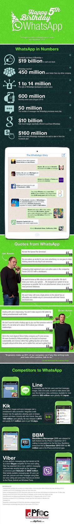 5to aniversario de #Whatsapp. Datos de interés. #app #tecnologia #infografia